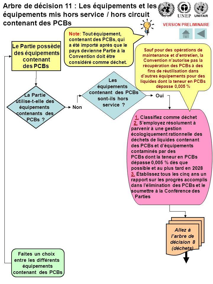 VERSION PRELIMINAIRE Allez à larbre de décision 8 (déchets) 1. Classifiez comme déchet 2. Semployez résolument à parvenir à une gestion écologiquement