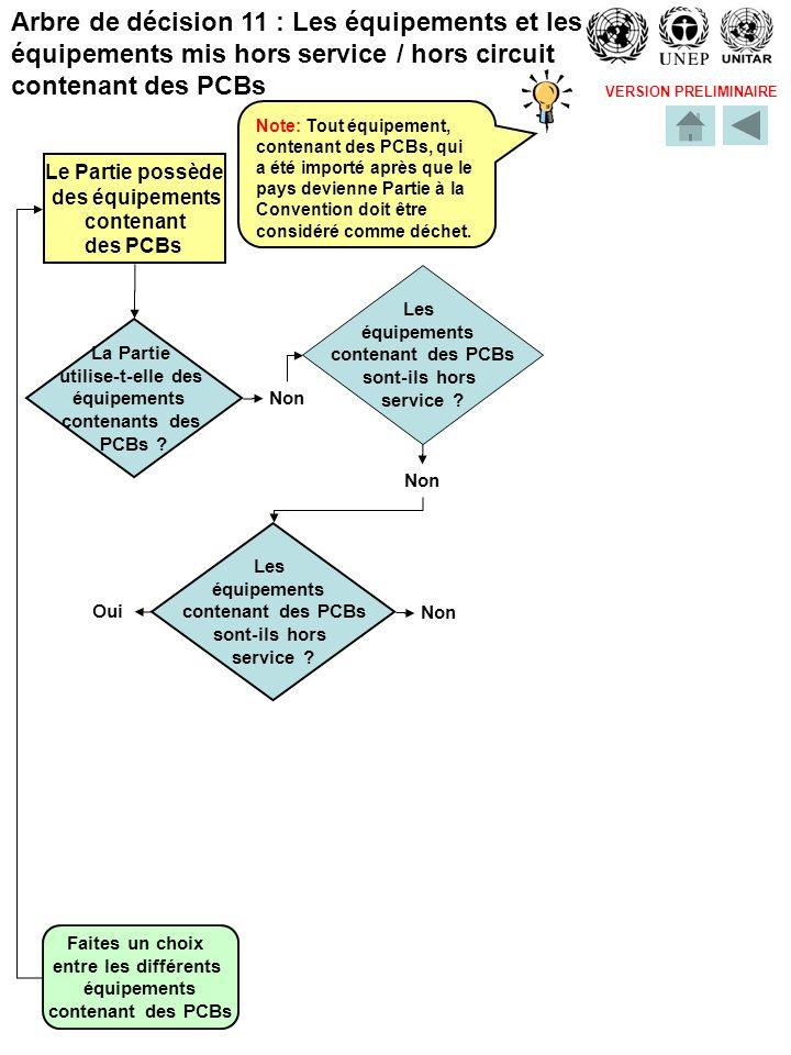 VERSION PRELIMINAIRE Faites un choix entre les différents équipements contenant des PCBs Non Oui Les équipements contenant des PCBs sont-ils hors serv