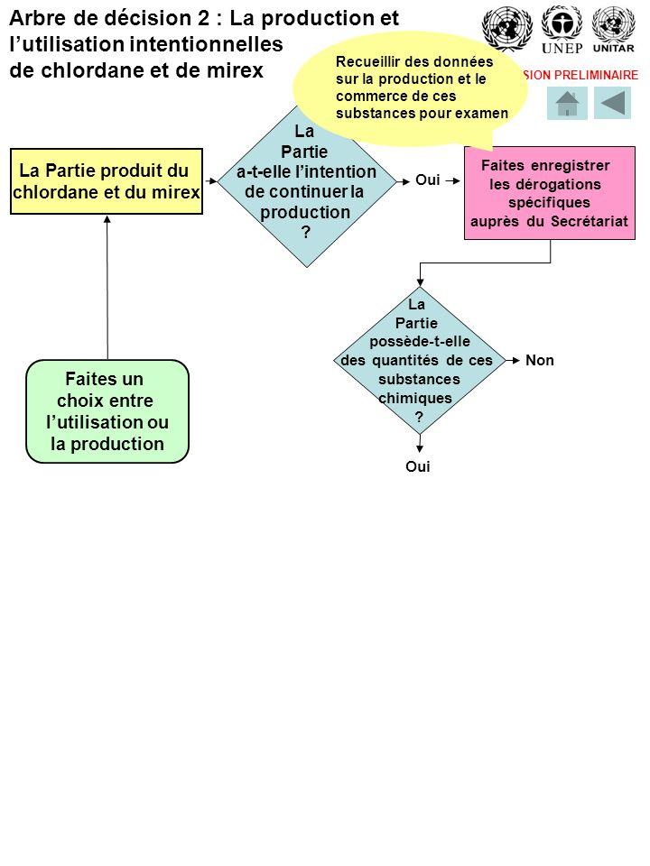 VERSION PRELIMINAIRE Arbre de décision 2 : La production et lutilisation intentionnelles de chlordane et de mirex La Partie produit du chlordane et du