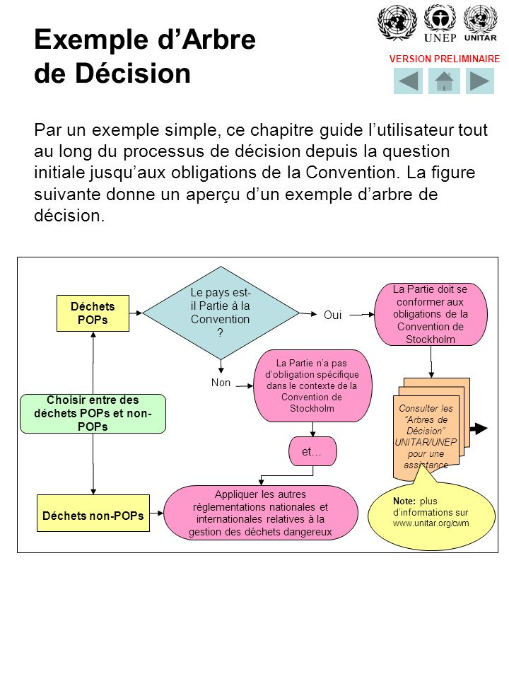 VERSION PRELIMINAIRE Exemple dArbre de Décision Par un exemple simple, ce chapitre guide lutilisateur tout au long du processus de décision depuis la question initiale jusquaux obligations de la Convention.