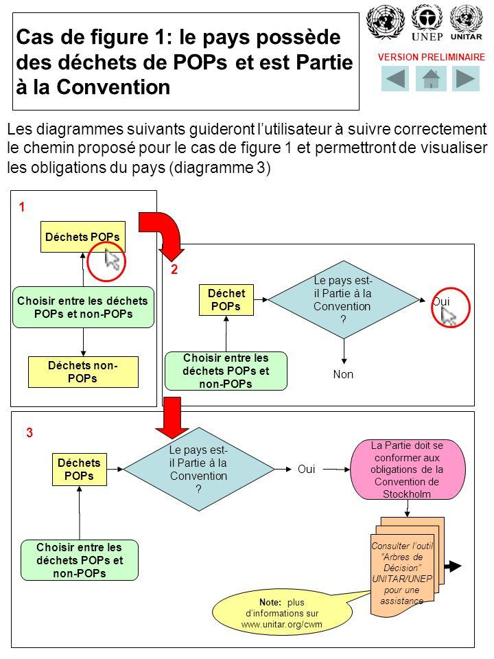 VERSION PRELIMINAIRE Cas de figure 1: le pays possède des déchets de POPs et est Partie à la Convention Les diagrammes suivants guideront lutilisateur à suivre correctement le chemin proposé pour le cas de figure 1 et permettront de visualiser les obligations du pays (diagramme 3) 2 Déchet POPs Choisir entre les déchets POPs et non-POPs Le pays est- il Partie à la Convention .