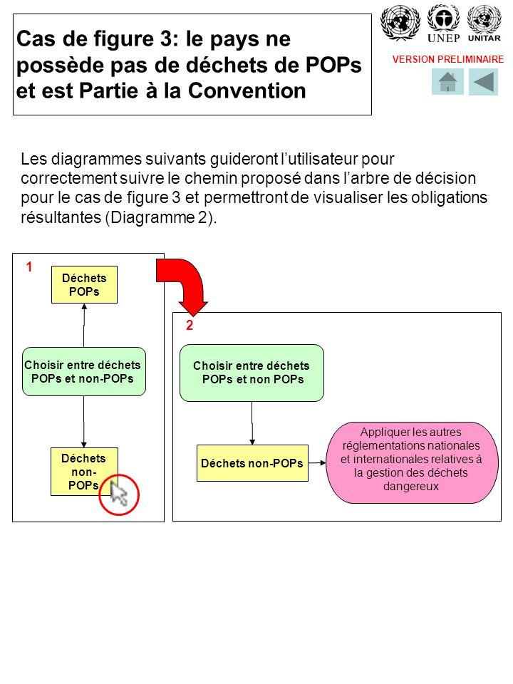 VERSION PRELIMINAIRE Cas de figure 3: le pays ne possède pas de déchets de POPs et est Partie à la Convention Les diagrammes suivants guideront lutili