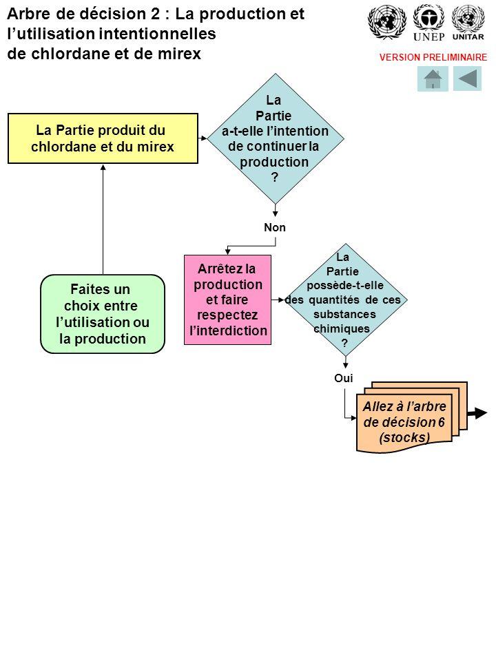 VERSION PRELIMINAIRE Allez à larbre de décision 6 (stocks) La Partie produit du chlordane et du mirex Faites un choix entre lutilisation ou la product