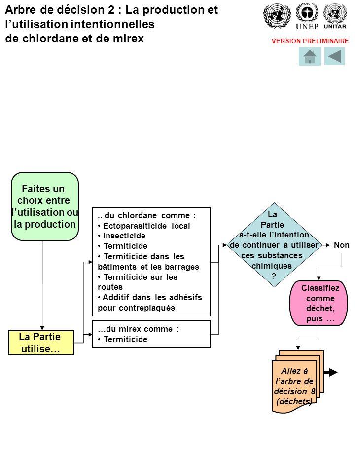 VERSION PRELIMINAIRE Faites un choix entre lutilisation ou la production La Partie utilise… Non Allez à larbre de décision 8 (déchets) Arbre de décision 2 : La production et lutilisation intentionnelles de chlordane et de mirex..