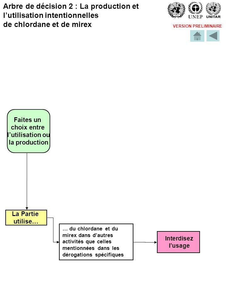 VERSION PRELIMINAIRE Faites un choix entre lutilisation ou la production La Partie utilise… Interdisez lusage Arbre de décision 2 : La production et lutilisation intentionnelles de chlordane et de mirex … du chlordane et du mirex dans dautres activités que celles mentionnées dans les dérogations spécifiques