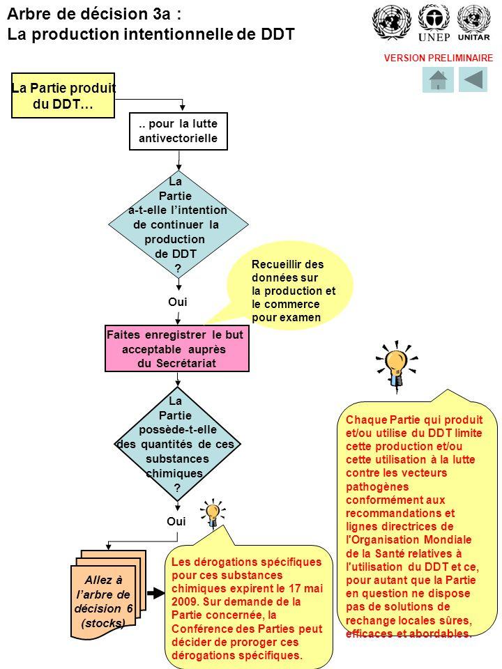 VERSION PRELIMINAIRE La Partie produit du DDT….. pour la lutte antivectorielle La Partie a-t-elle lintention de continuer la production de DDT ? Oui F