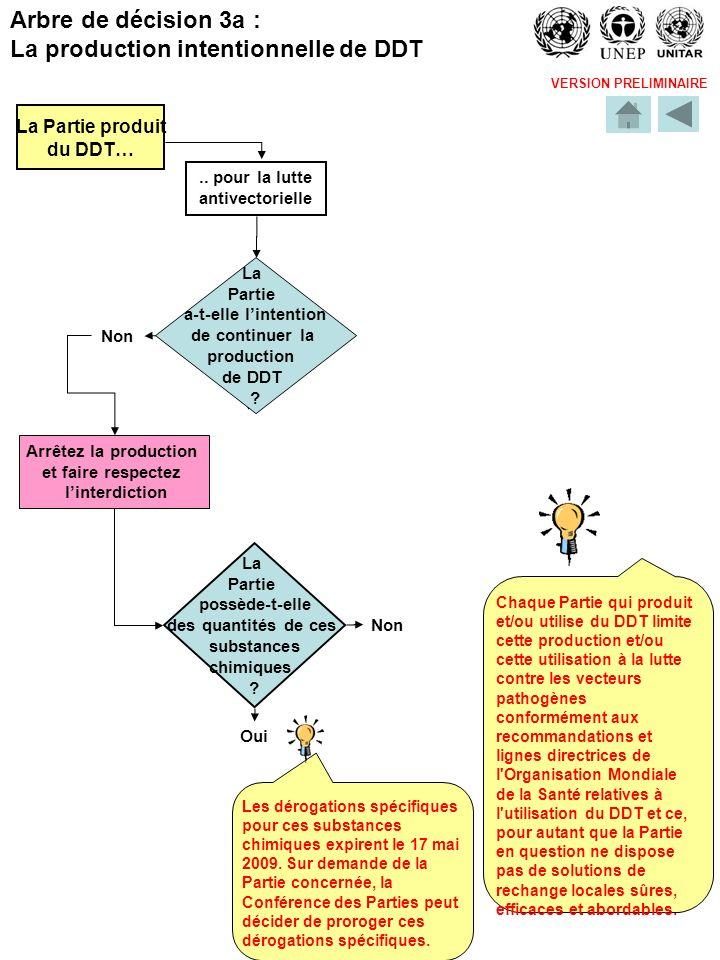 VERSION PRELIMINAIRE La Partie produit du DDT….. pour la lutte antivectorielle Non La Partie a-t-elle lintention de continuer la production de DDT ? L