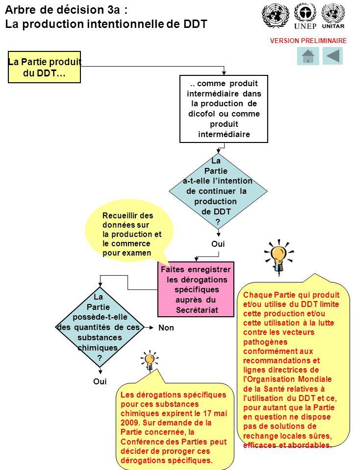 VERSION PRELIMINAIRE La Partie possède-t-elle des quantités de ces substances chimiques ? Oui Non La Partie produit du DDT….. comme produit intermédia