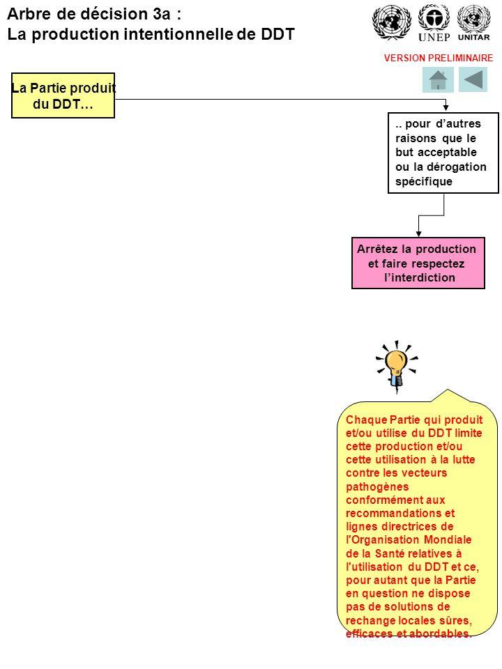 VERSION PRELIMINAIRE La Partie produit du DDT….. pour dautres raisons que le but acceptable ou la dérogation spécifique Arrêtez la production et faire