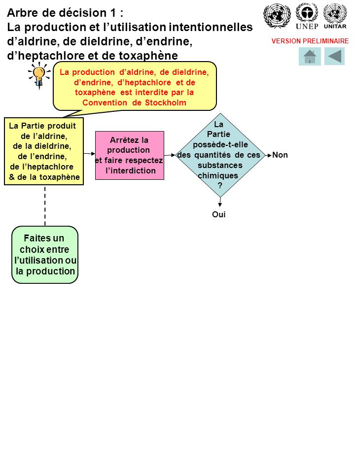 VERSION PRELIMINAIRE Oui Élaborer un inventaire préliminaire de la production non intentionnelle de POPs en utilisant, par exemple, loutil spécialisé (toolkit) développé par le PNUE.
