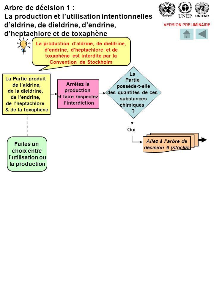 VERSION PRELIMINAIRE Loutil Arbres de Décision aborde les domaines suivants: Arbre 1:La production et lutilisation intentionnelles daldrine, de dieldrine, dendrine, dheptachlore et de toxaphène Arbre 2: La production et lutilisation de chlordane et de mirex Arbre 3a: La production intentionnelle de DDT Arbre 3b: La production intentionnelle de DDT Arbre 4: La production et lutilisation intentionnelles dHCB Arbre 5: La production et lutilisation intentionnelles de PCBs Arbre 6: Les stocks de POPs Arbre 7: Lexportation des stocks de POPs Arbre 8: Les déchets constitués, contenant ou contaminés par des POPs Arbre 9: La production intentionnelle de POPs Arbre 10: Les articles contaminés par des POPs Arbre 11: Les équipements, dont les équipements mis hors circuit et hors service, contenant des PCBs Arbre 12: Lutilisation des équipements contenant des PCBs (1) Arbre 13: Lutilisation des équipements contenant des PCBs (2)