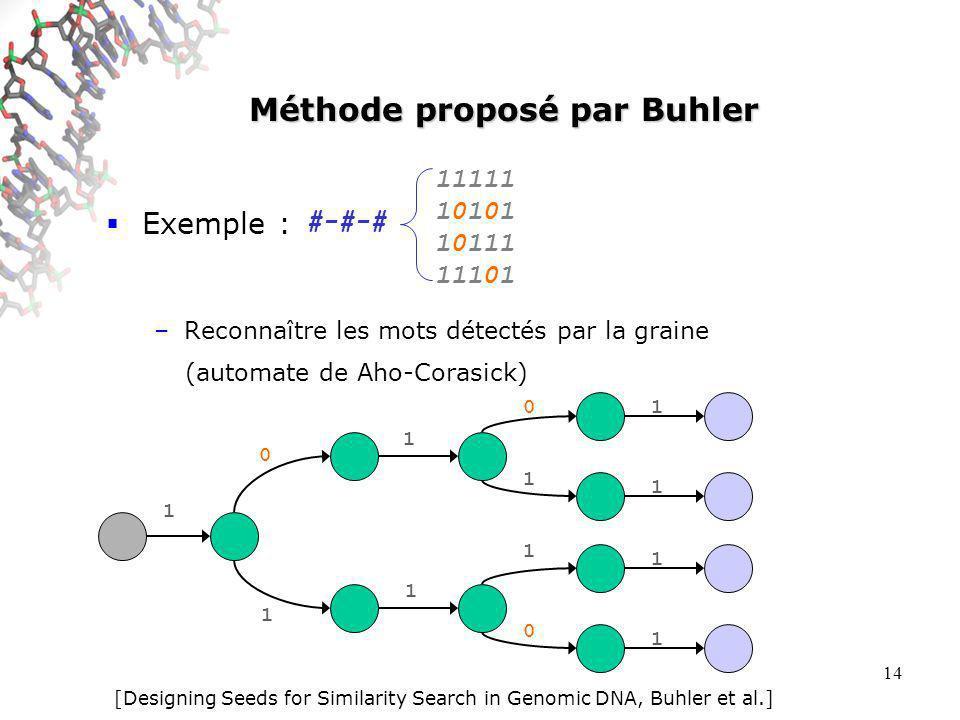 14 Méthode proposé par Buhler Exemple : –Reconnaître les mots détectés par la graine #-#-# 11111 10101 10111 11101 1 0 1 1 1 0 1 1 0 1 1 1 1 (automate de Aho-Corasick) [Designing Seeds for Similarity Search in Genomic DNA, Buhler et al.]