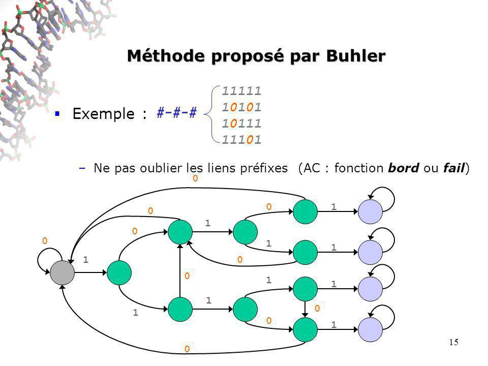 15 Méthode proposé par Buhler Exemple : –Ne pas oublier les liens préfixes (AC : fonction bord ou fail) 0 0 0 0 0 0 0 #-#-# 1 0 1 1 1 0 1 1 0 1 1 1 1 11111 10101 10111 11101