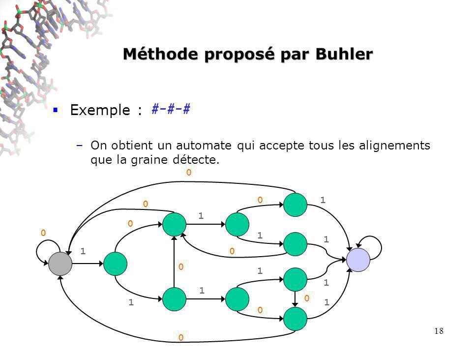 18 Méthode proposé par Buhler Exemple : –On obtient un automate qui accepte tous les alignements que la graine détecte.