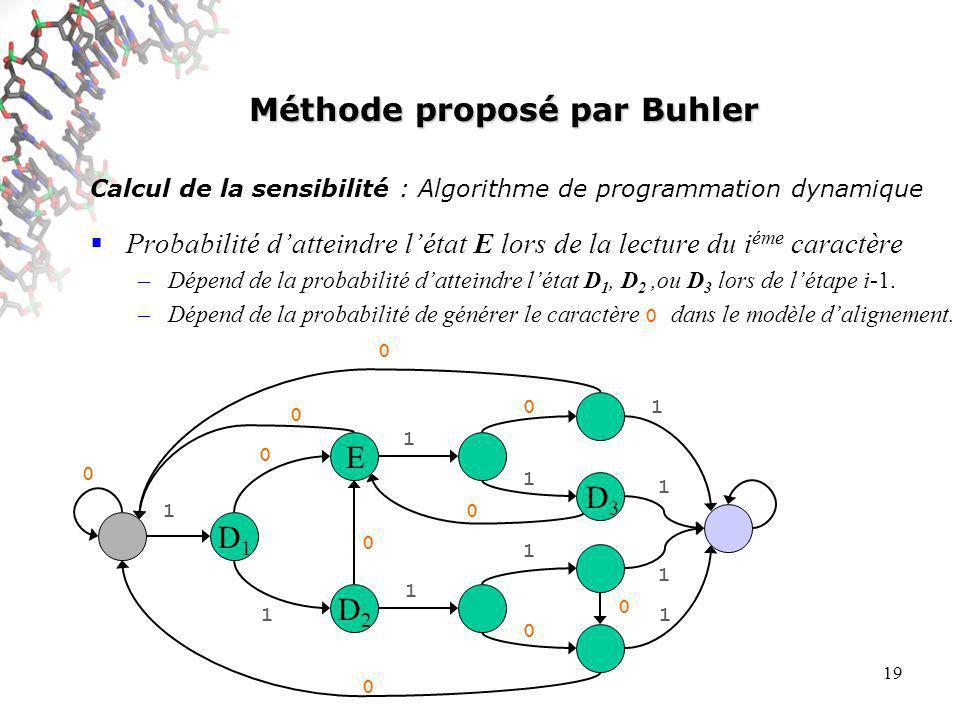 19 0 0 0 0 0 0 0 1 0 1 1 1 0 1 1 0 1 1 1 1 Méthode proposé par Buhler Calcul de la sensibilité : Algorithme de programmation dynamique Probabilité datteindre létat E lors de la lecture du i éme caractère –Dépend de la probabilité datteindre létat D 1, D 2,ou D 3 lors de létape i-1.