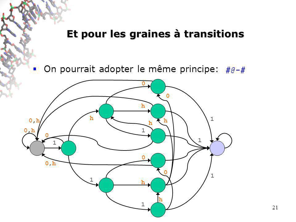 21 Et pour les graines à transitions On pourrait adopter le même principe: #@-# 0,h0,h 0,h0,h h 0 h 0 0 h0,h0,h 1 h 1 h h 1 0 1 1 1 1 0