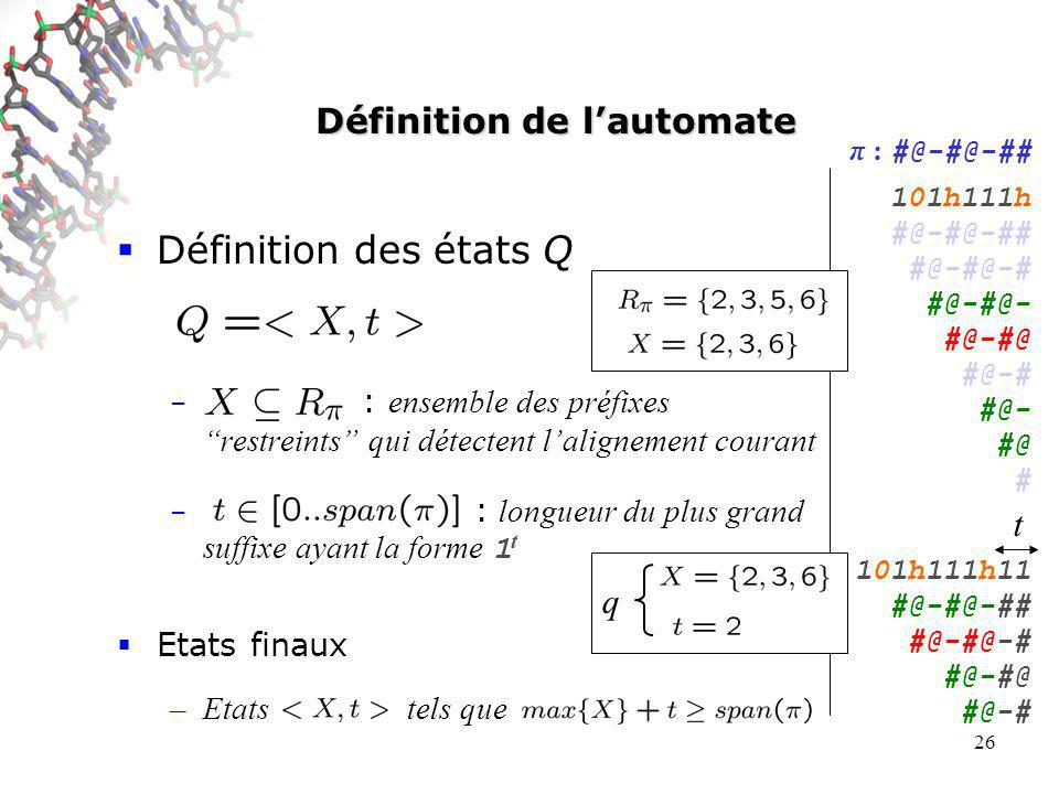 26 Définition de lautomate Définition des états Q – : ensemble des préfixes restreints qui détectent lalignement courant – : longueur du plus grand suffixe ayant la forme 1 t Etats finaux –Etats tels que 101h111h #@-#@- #@-#@ #@- #@ 101h111h1 #@-#@- #@-#@ #@- #@ 101h111h11 #@-#@- #@-#@ #@- #@ π : #@-#@-## 101h111h #@-#@-## #@-#@-# #@-#@- #@-#@ #@-# #@- #@ # 101h111h11 #@-#@-## #@-#@-# #@-#@ #@-# t q