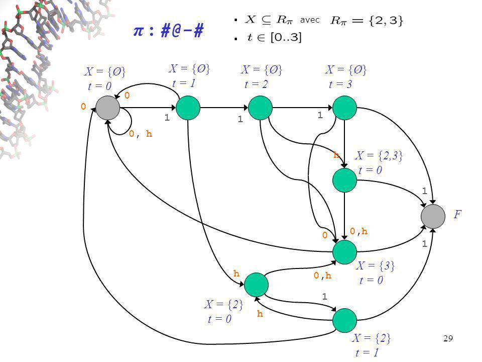 29 X = {Ø} t = 0 X = {Ø} t = 1 X = {Ø} t = 2 X = {Ø} t = 3 X = {2} t = 0 X = {2} t = 1 X = {2,3} t = 0 X = {3} t = 0 F avec 1 1 1 1 1 1 h 0,h0,h 0 0, h h 0 h 0 0,h0,h π : #@-#