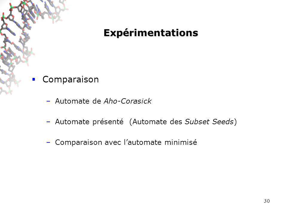 30 Expérimentations Comparaison –Automate de Aho-Corasick –Automate présenté (Automate des Subset Seeds) –Comparaison avec lautomate minimisé