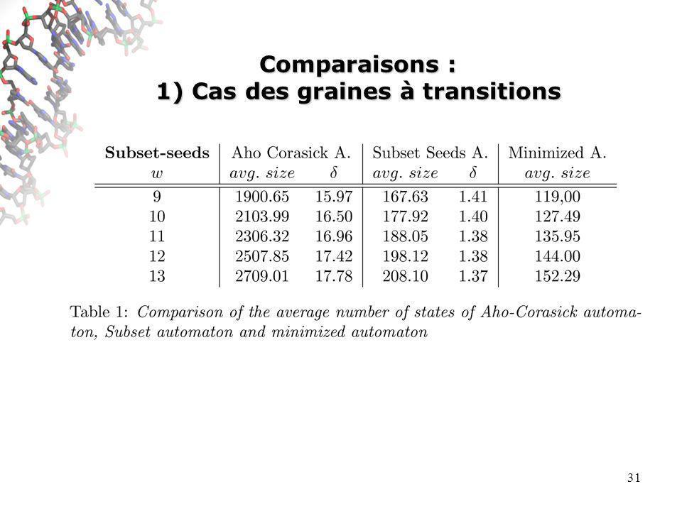 31 Comparaisons : 1) Cas des graines à transitions