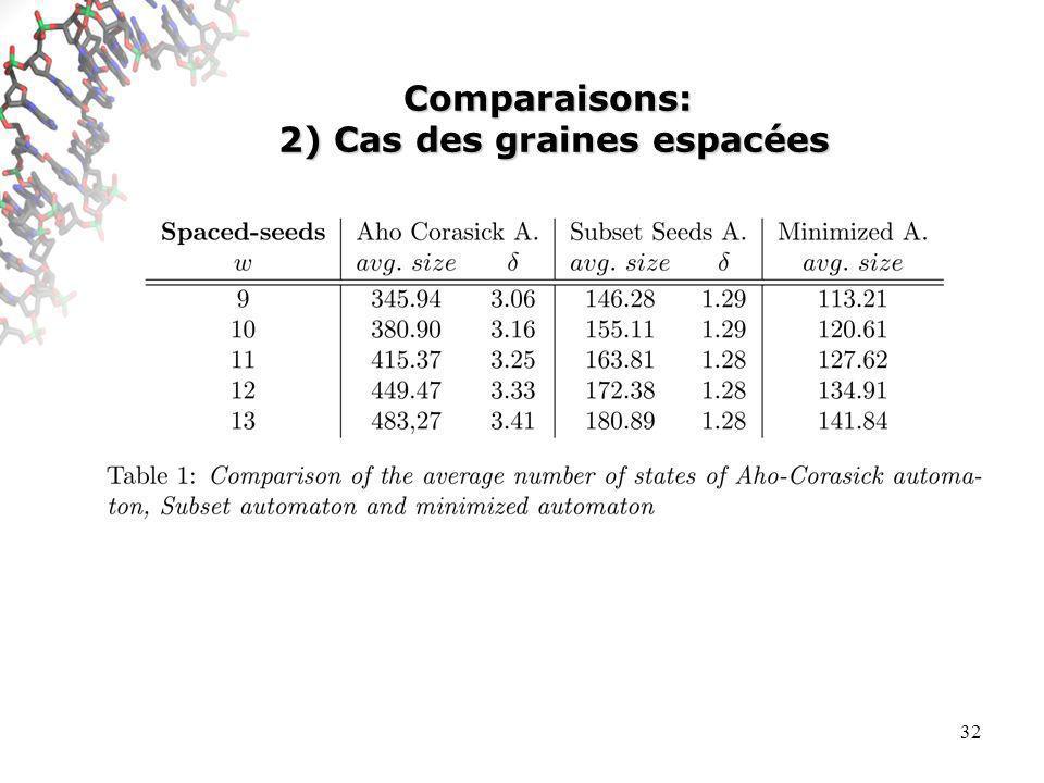 32 Comparaisons: 2) Cas des graines espacées