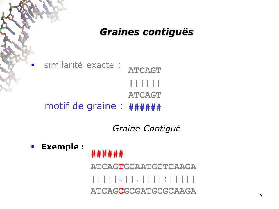 5 Graines contiguës similarité exacte : motif de graine : Graine Contiguë Exemple : ATCAGT |||||| ATCAGT ###### ATCAGTGCAATGCTCAAGA |||||.||.||||:||||| ATCAGCGCGATGCGCAAGA ###### ATCAGTGCAATGCTCAAGA |||||.||.||||:||||| ATCAGCGCGATGCGCAAGA ###### ATCAGTGCAATGCTCAAGA |||||.||.||||:||||| ATCAGCGCGATGCGCAAGA ###### ATCAGTGCAATGCTCAAGA |||||.||.||||:||||| ATCAGCGCGATGCGCAAGA