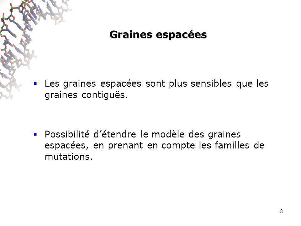 8 Graines espacées Les graines espacées sont plus sensibles que les graines contiguës.