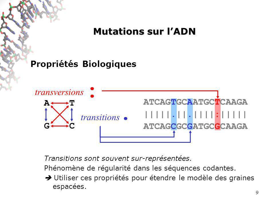 9 Propriétés Biologiques Transitions sont souvent sur-représentées.