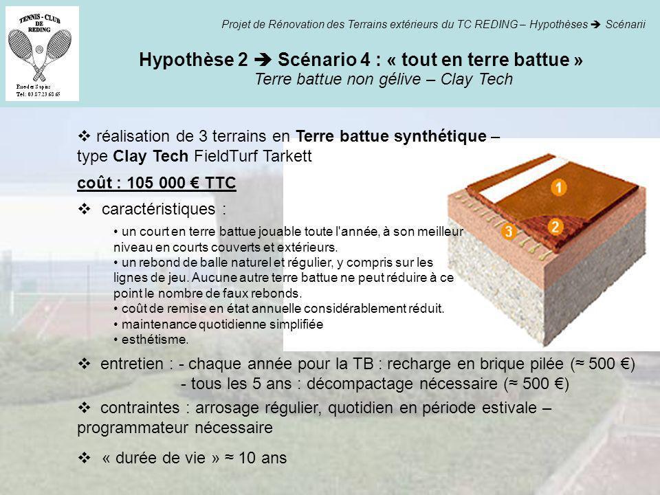 Terre battue non gélive – Clay Tech Hypothèse 2 Scénario 4 : « tout en terre battue » Projet de Rénovation des Terrains extérieurs du TC REDING – Hypo