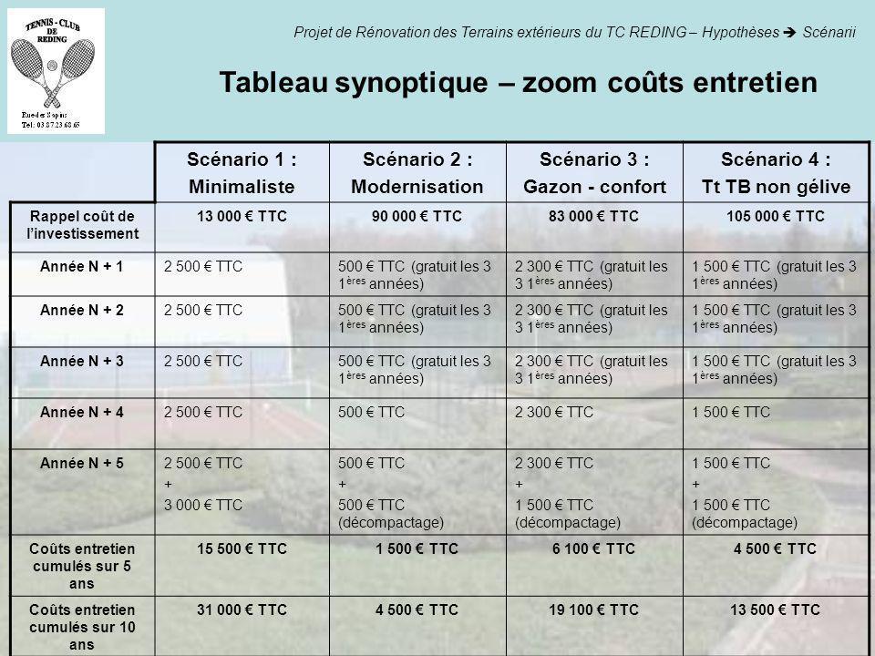Tableau synoptique – zoom coûts entretien Projet de Rénovation des Terrains extérieurs du TC REDING – Hypothèses Scénarii Scénario 1 : Minimaliste Scé