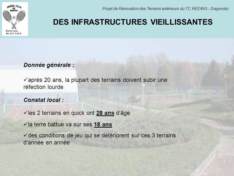 DES INFRASTRUCTURES VIEILLISSANTES Projet de Rénovation des Terrains extérieurs du TC REDING - Diagnostic après 20 ans, la plupart des terrains doiven