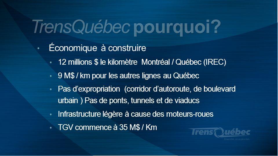 Économique à construire 12 millions $ le kilomètre Montréal / Québec (IREC) 9 M$ / km pour les autres lignes au Québec Pas dexpropriation (corridor da