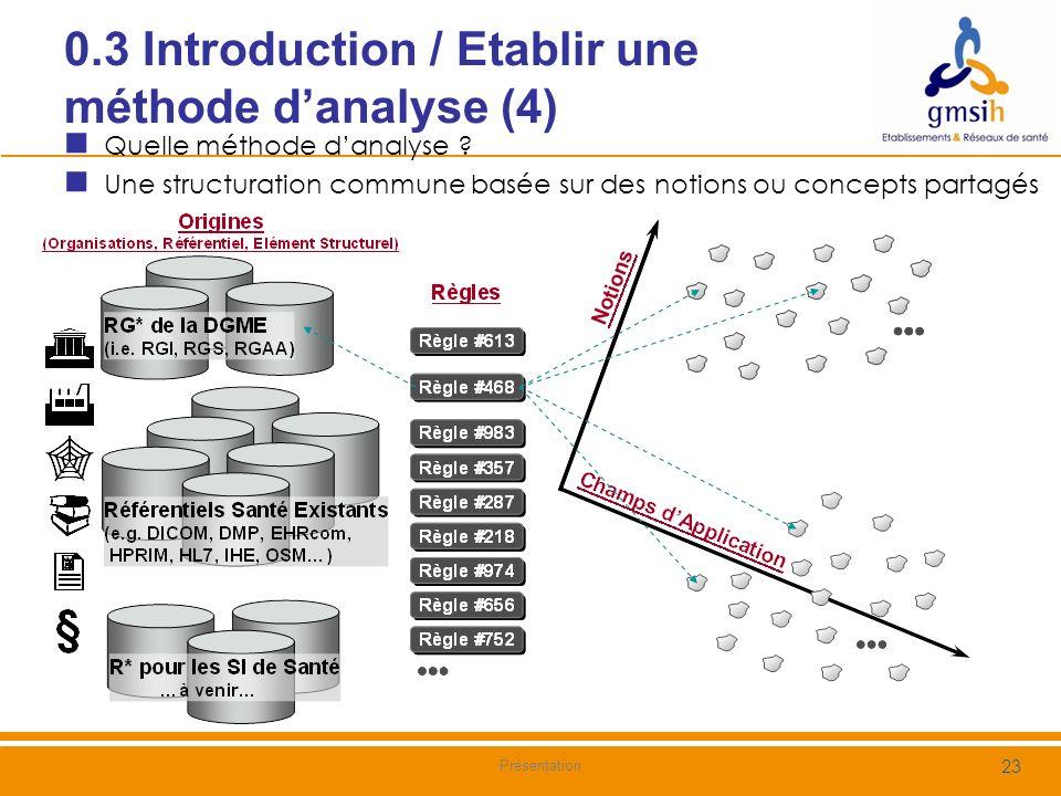 0.3 Introduction / Etablir une méthode danalyse (5) Lobjectif de ce document est de Proposer une démarche permettant aux acteurs du SI de Santé de prendre des décisions dune manière méthodique et objective sur les règles applicables à un ou plusieurs champs dapplication Définir une méthode et un ensemble de critères pour 1/ Analyser les référentiels et construire une base de connaissance 2/ Argumenter et sélectionner les règles applicables à un champ dapplication 24 Nom du document