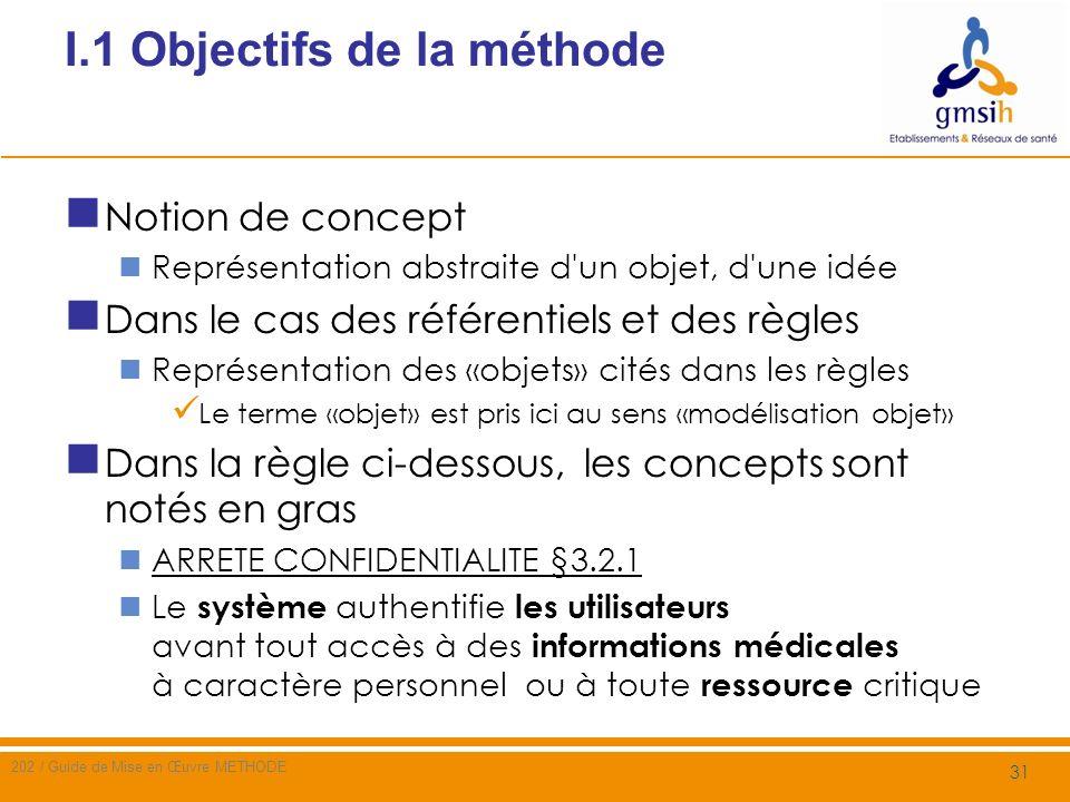 I.2 Etapes de la méthode 1/ Analyser les règles des référentiels identifier les concepts sur lesquels portent ces règles 2/ Analyser les risques sur le champ dapplication identifier les concepts sensibles aux menaces 3/ Rechercher, dans les référentiels, les règles portant sur les concepts les plus sensibles 4/ Sélectionner les règles selon des critères définis (dont la confrontation coût / bénéfice) 32 202 / Guide de Mise en Œuvre METHODE