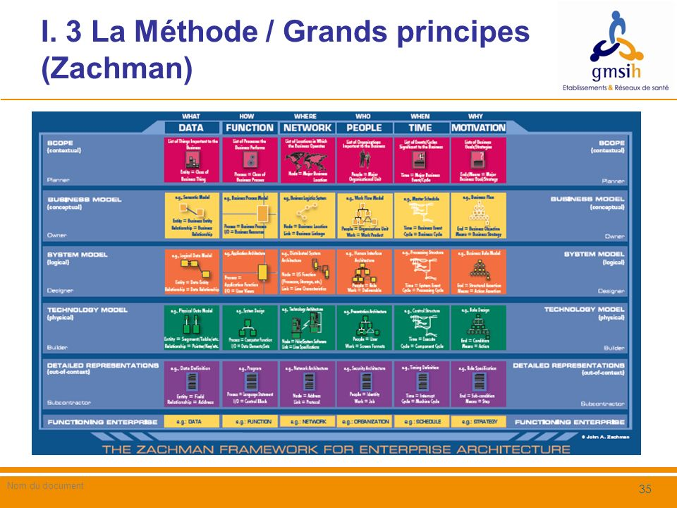 I. 3 La Méthode / Grands principes (Zachman) Nom du document 35