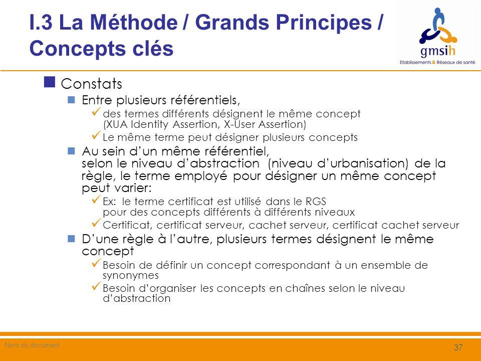I.3 La Méthode / Grands principes Notions de Concepts-Racine Les principaux concepts identifiés portent sur Le QUOI (Identité, authentifiant, certificats, etc.) Le QUI (Patient, PS, Etablissement) Il est nécessaire didentifier les concepts-clés, abstraction de concepts similaires Le QUOI : Identité, Identifiant, Identifiant numérique … Le QUI : Organisation, Personne (Métier), Acteur (Système) Les concepts-clés sont structurés en chaînes de concepts sur les 4 niveaux dabstraction, dont le concept-racine est de niveau Métier 38 202 / Guide de Mise en Œuvre METHODE