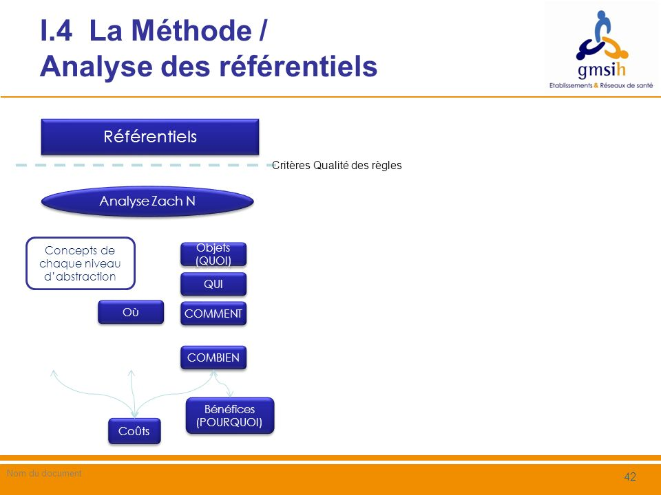 I.4 La Méthode / Les référentiels analysés (1/2) Nom du document 43 Choix des référentiels Réglementaires français DGME : Référentiel Général de Sécurité / dInteropérabilité (RGS / RGI) Ministère de la Santé o CSP o Arrêté Confidentialité o Décret Hébergeur CNIL Autres réglementaires HIPAA