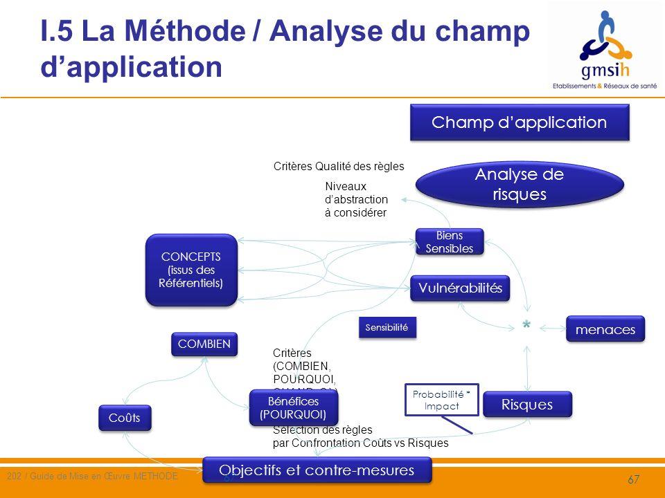 I.5 La Méthode / Analyse de risque sur le champ dapplication 202 / Guide de Mise en Œuvre METHODE 68 Lanalyse de risque suit les étapes suivantes 1.