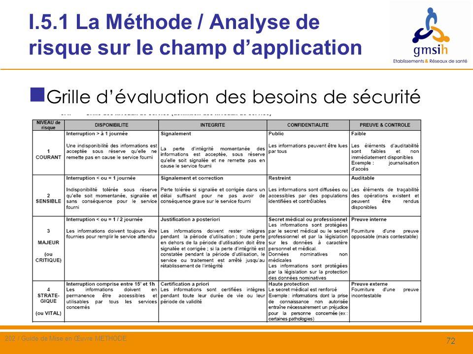 I.5.2 La Méthode / Analyse de risque sur le champ dapplication / Menaces Etude des menaces sur les biens et des vulnérabilités propres aux biens Utiliser un catalogue de menaces (ex.
