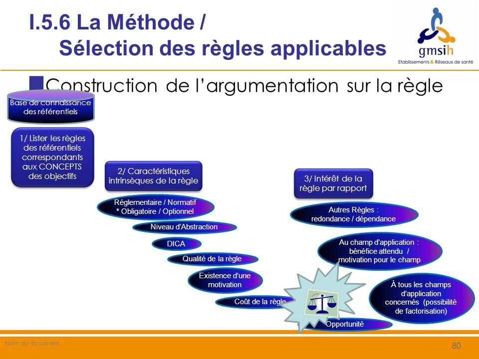 I.5.6 La Méthode / Processus de sélection des règles Organiser les règles caractérisées par des concepts communs avec les objectifs de sécurité issus de lanalyse de risque Par source (réglementaire / normatif) Par niveau de recommandation (Obligatoire / recommandé ou optionnel) Règles autonomes / règles dépendantes dautres règles Règles communes à des recherches sur plusieurs concepts Par niveau dabstraction Par motivation (si exprimée) Nom du document 81