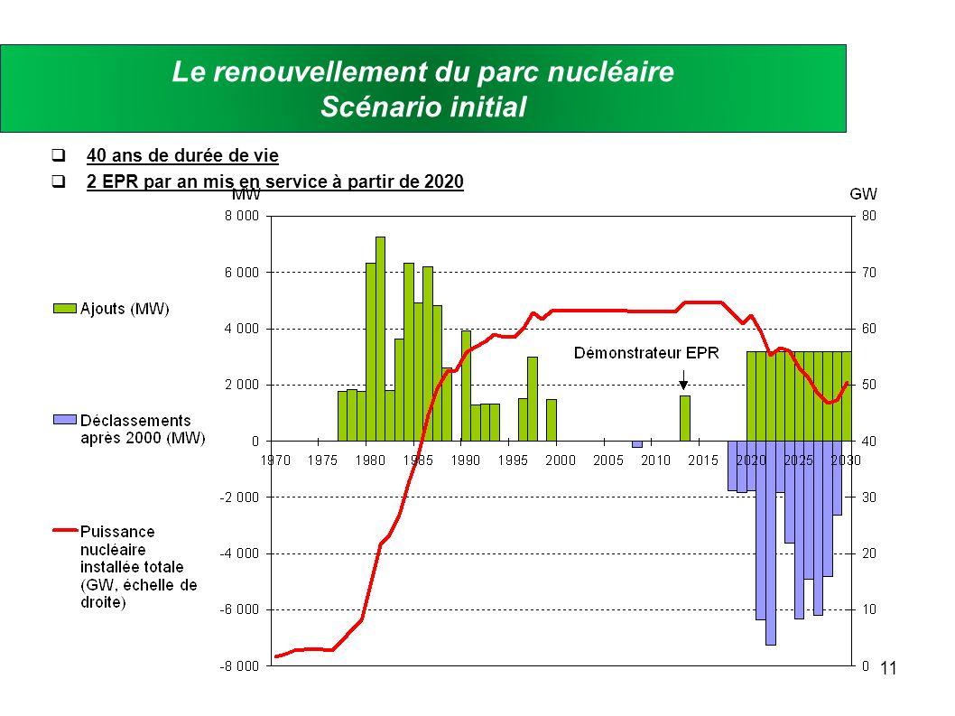 11 Le renouvellement du parc nucléaire Scénario initial 40 ans de durée de vie 2 EPR par an mis en service à partir de 2020