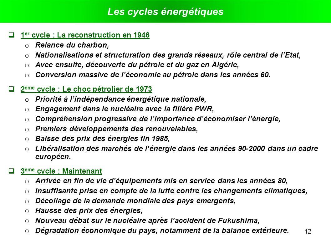 12 Les cycles énergétiques 1 er cycle : La reconstruction en 1946 o Relance du charbon, o Nationalisations et structuration des grands réseaux, rôle c