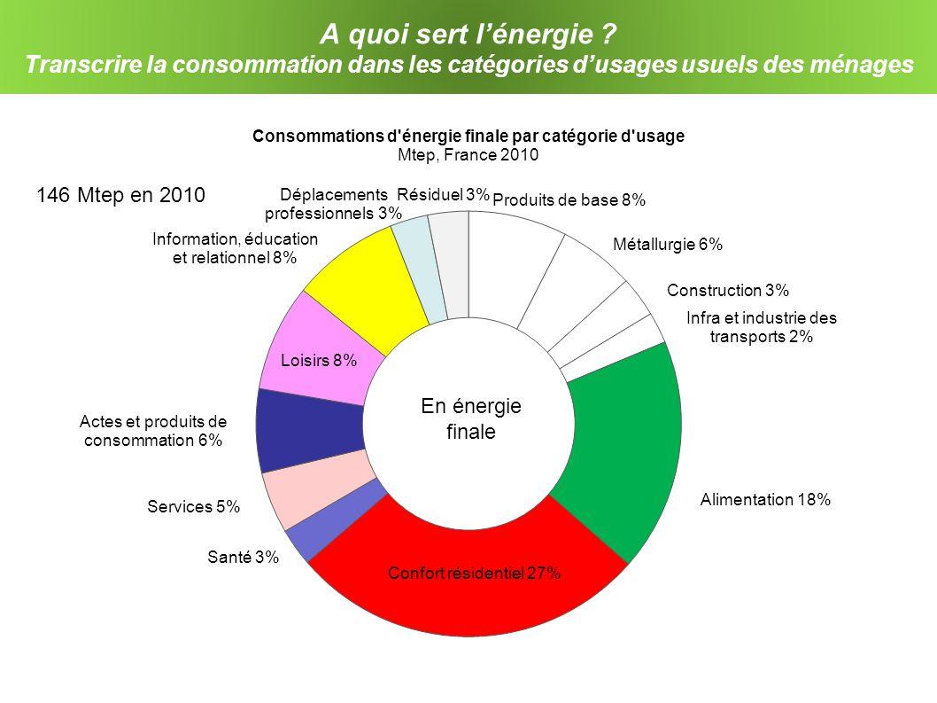 A quoi sert lénergie ? Transcrire la consommation dans les catégories dusages usuels des ménages 146 Mtep en 2010