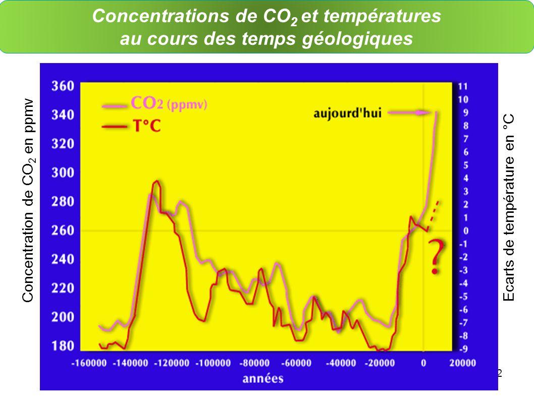 2 Concentrations de CO 2 et températures au cours des temps géologiques Source : C. Lorius, LGGG-CNRS Ecarts de température en °C Concentration de CO