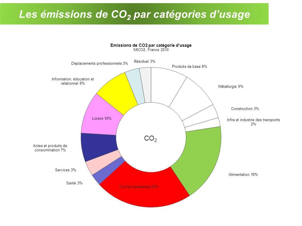 Les émissions de CO 2 par catégories dusage