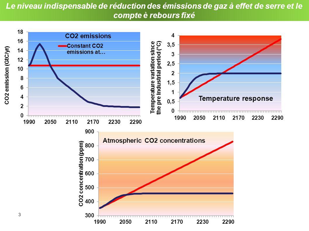 3 Le niveau indispensable de réduction des émissions de gaz à effet de serre et le compte è rebours fixé