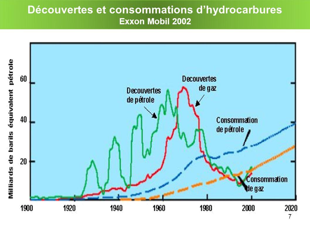 7 Découvertes et consommations dhydrocarbures Exxon Mobil 2002