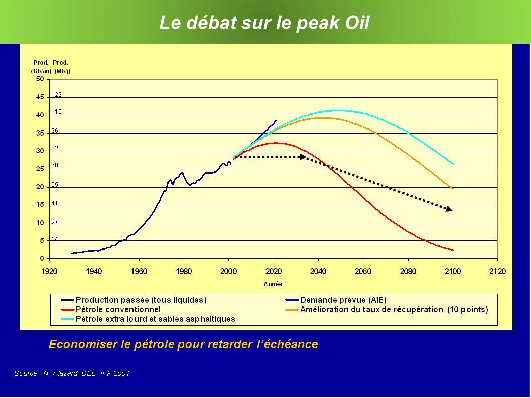 8 Le débat sur le peak Oil Economiser le pétrole pour retarder léchéance