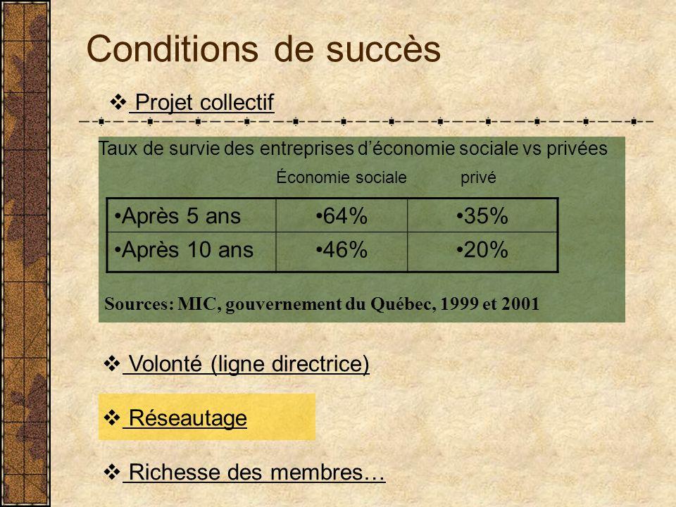 Conditions de succès Projet collectif Taux de survie des entreprises déconomie sociale vs privées Sources: MIC, gouvernement du Québec, 1999 et 2001 Après 5 ans64%35% Après 10 ans46%20% Économie socialeprivé Volonté (ligne directrice) Réseautage Richesse des membres…