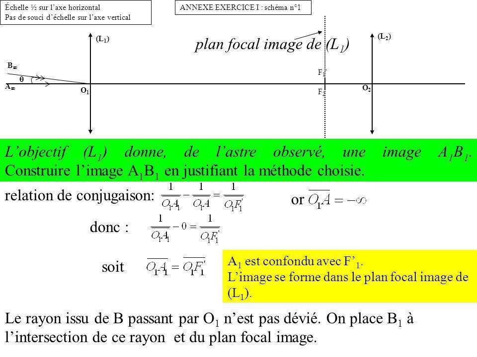 (L 1 ) O1O1 B A ANNEXE EXERCICE I : schéma n°1Échelle ½ sur laxe horizontal Pas de souci déchelle sur laxe vertical (L 2 ) O2O2 F1 F2F1 F2 A1B1A1B1 Lobjectif (L 1 ) donne, de lastre observé, une image A 1 B 1.